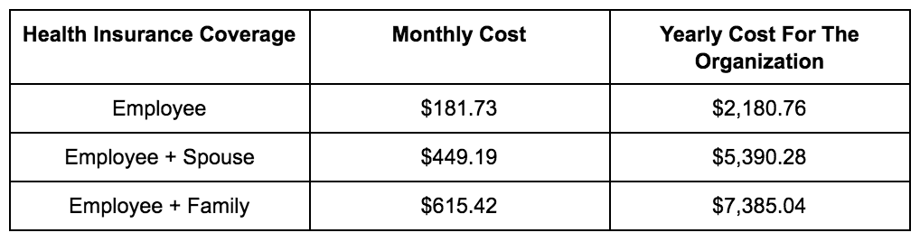Health Insurance CoverageCost Chart