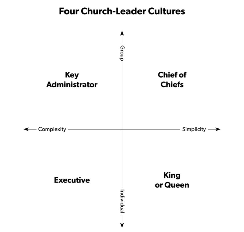 4 Church Leader Cultures Chart