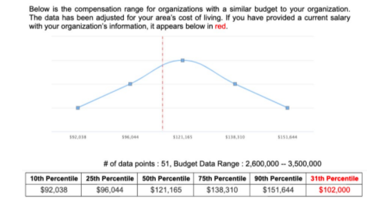 Compensation Analysis by Budget