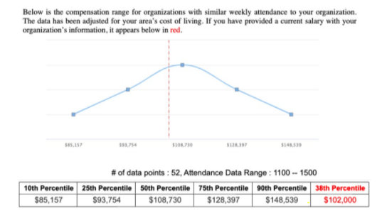 Compensation Analysis by Attendance