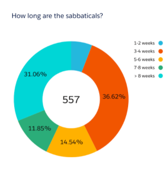 Compensation Analysis Sabbatical Chart