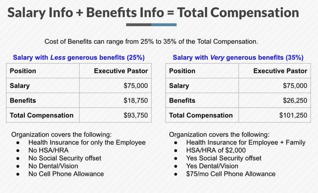 Generous V. Less Generous Salasries