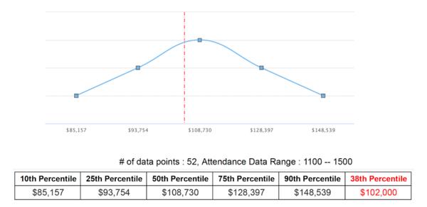 Compensation Blog Graph